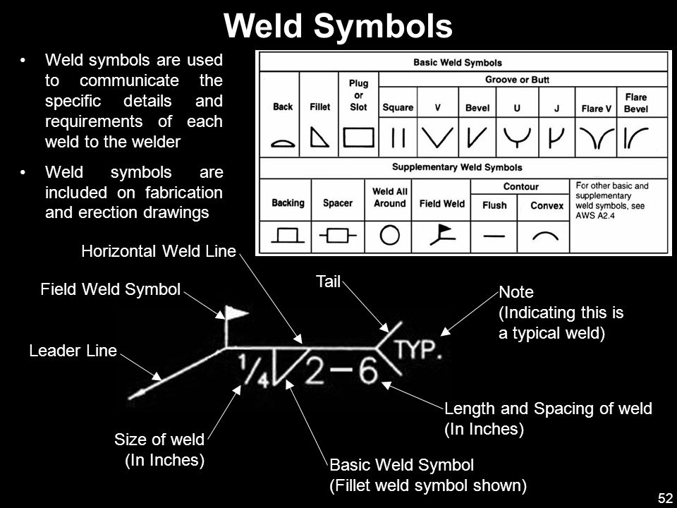 Weld Symbols Weld symbols are used to communicate the specific details and requirements of each weld to the welder.