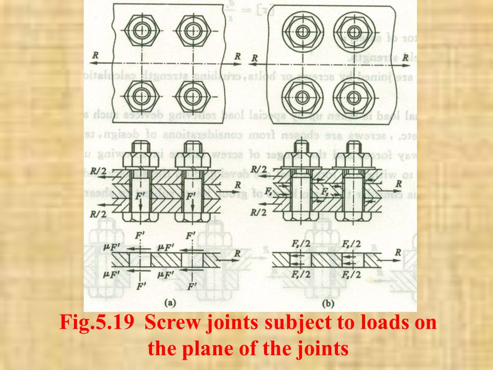 Fig.5.19 Screw joints subject to loads on the plane of the joints