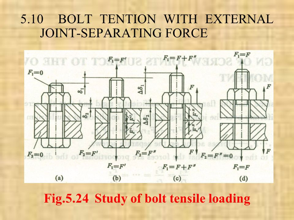 Fig.5.24 Study of bolt tensile loading