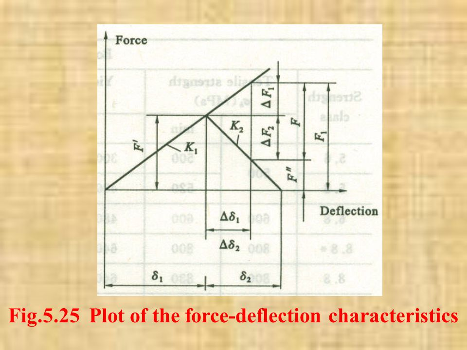 Fig.5.25 Plot of the force-deflection characteristics