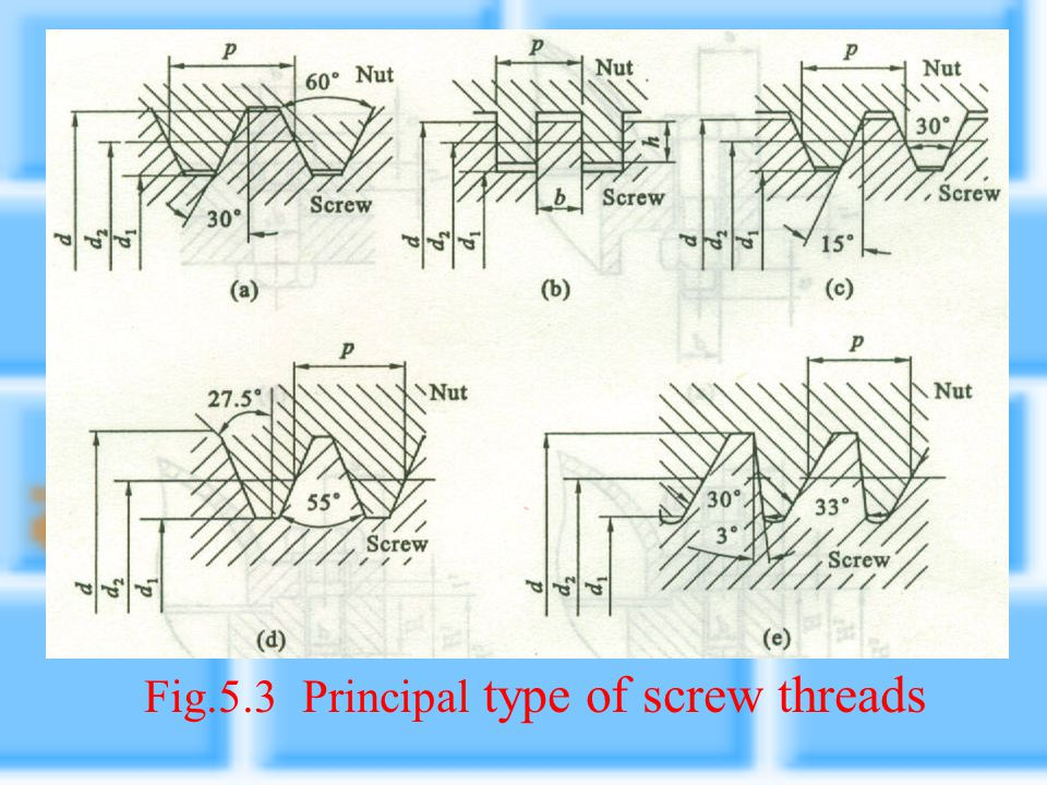 Fig.5.3 Principal type of screw threads