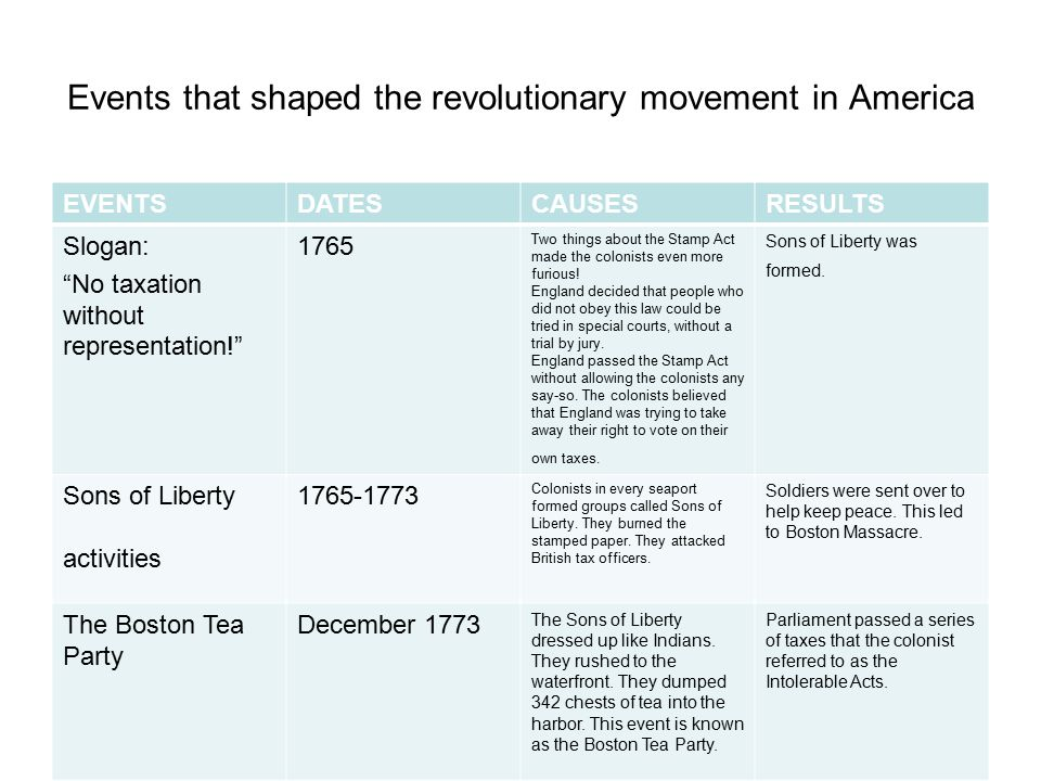 Events that shaped the revolutionary movement in America