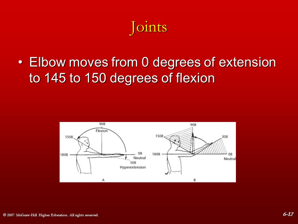 Joints Elbow moves from 0 degrees of extension to 145 to 150 degrees of flexion.