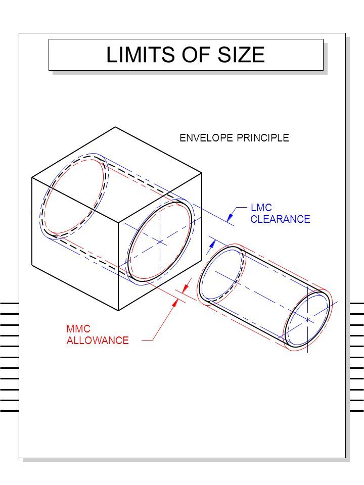 LIMITS OF SIZE ENVELOPE PRINCIPLE LMC CLEARANCE MMC ALLOWANCE
