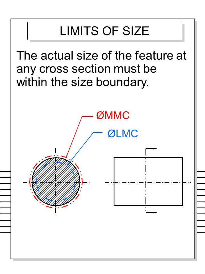LIMITS OF SIZE The actual size of the feature at any cross section must be within the size boundary.