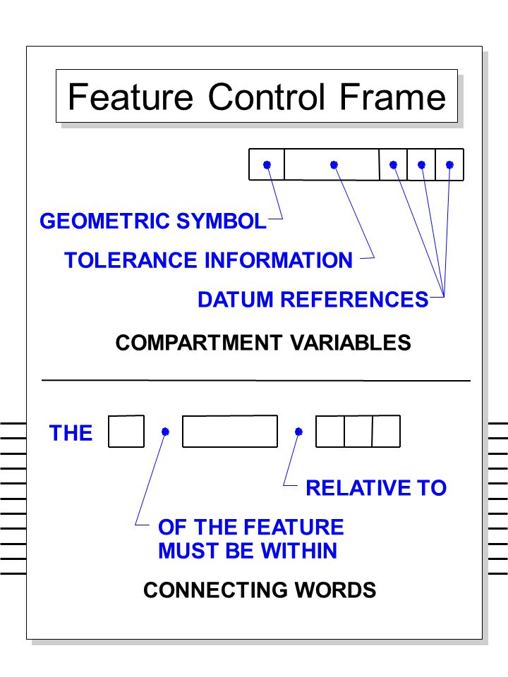 Feature Control Frame FEATURE CONTROL FRAME GEOMETRIC SYMBOL
