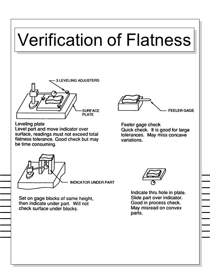 Verification of Flatness