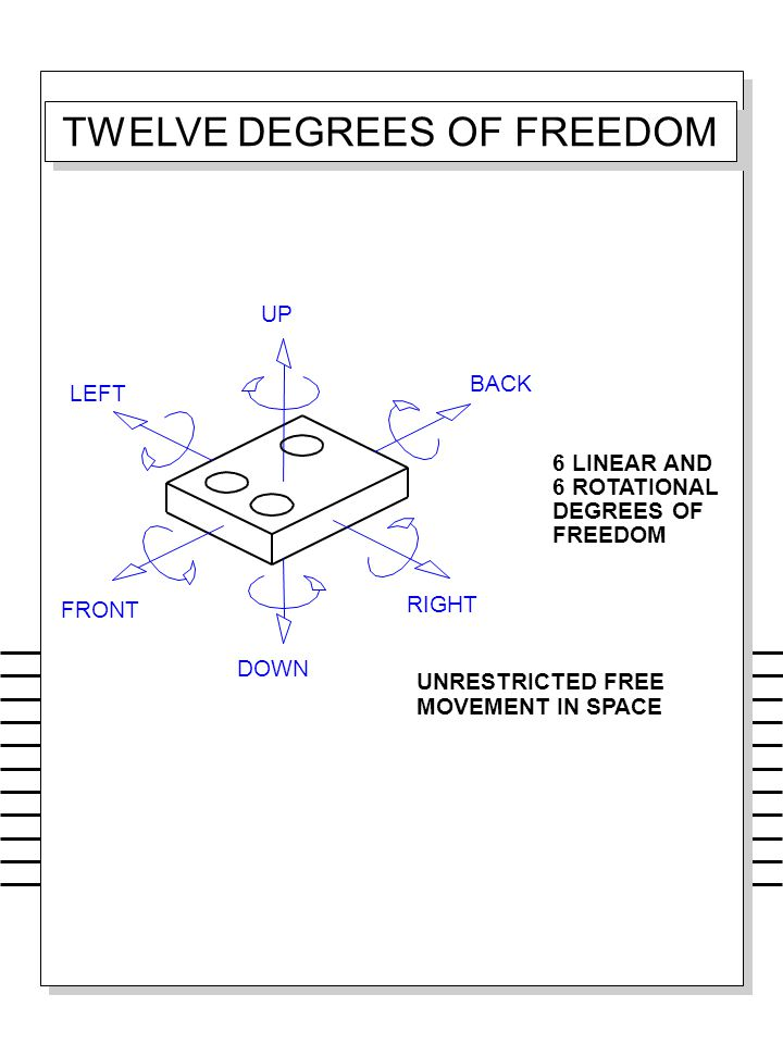 TWELVE DEGREES OF FREEDOM