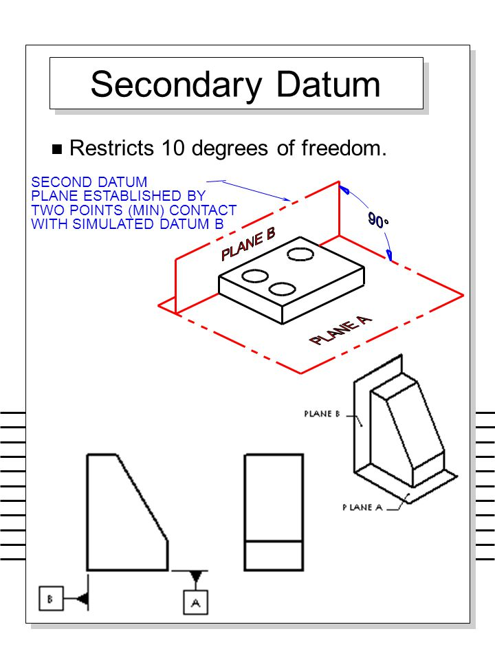 Secondary Datum Restricts 10 degrees of freedom. SECOND DATUM