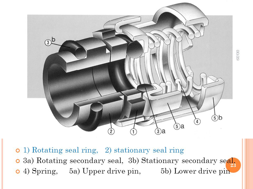 1) Rotating seal ring, 2) stationary seal ring