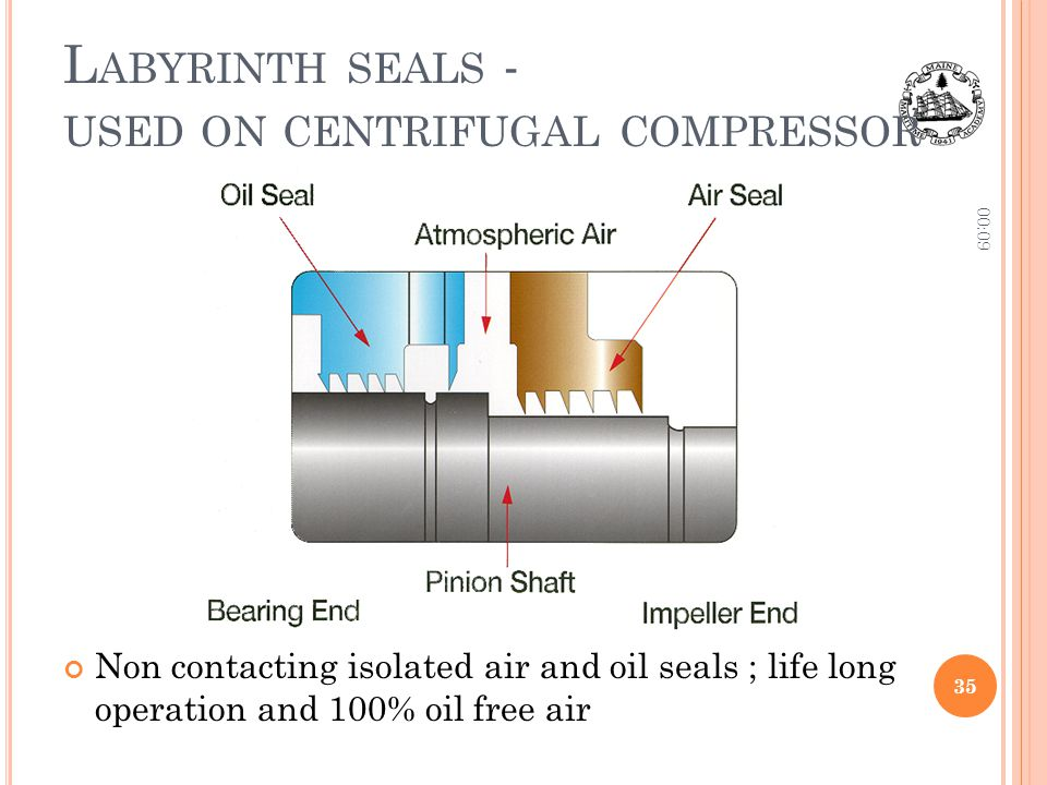 Labyrinth seals - used on centrifugal compressor