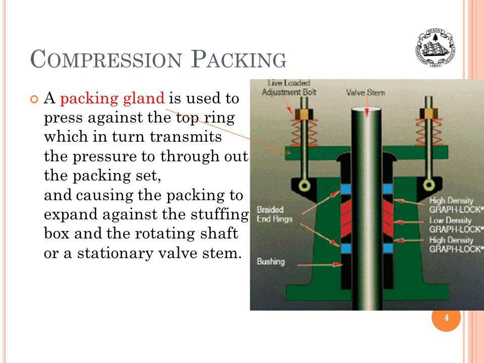 Compression Packing 10:06.