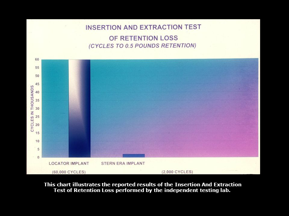 Test of Retention Loss performed by the independent testing lab.