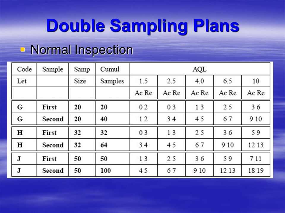 Double Sampling Plans Normal Inspection