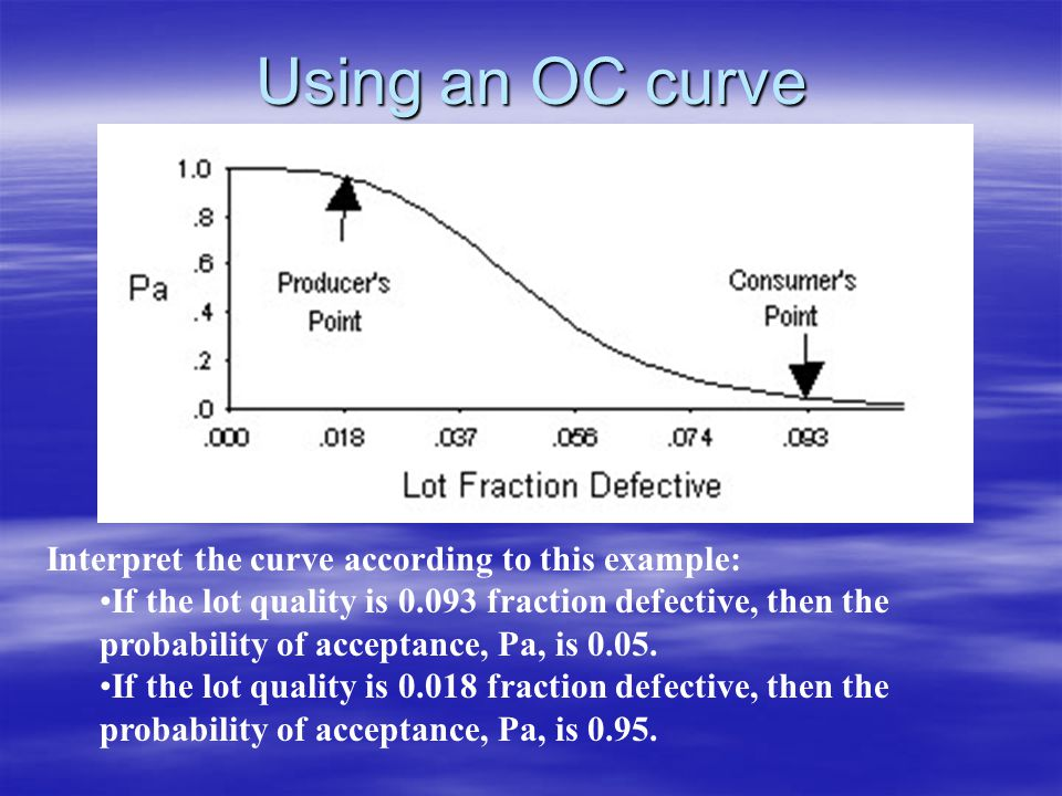 Using an OC curve Interpret the curve according to this example: