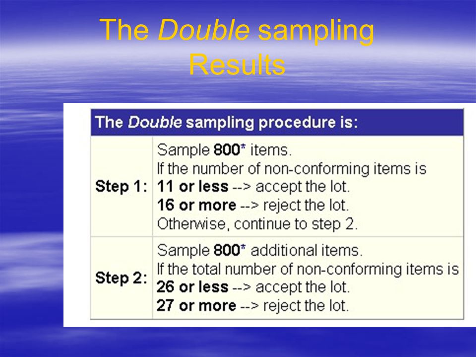 The Double sampling Results