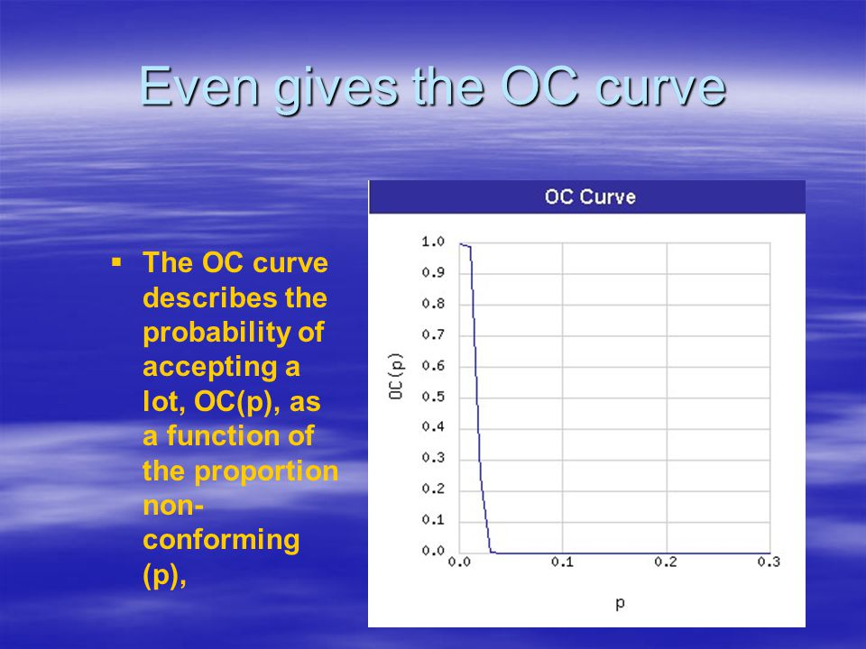 Even gives the OC curve