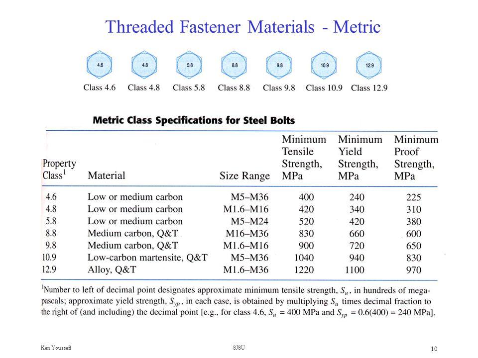Threaded Fastener Materials - Metric