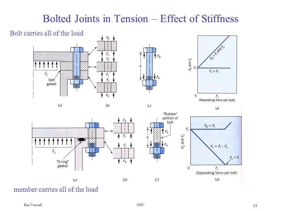 Bolted Joints in Tension – Effect of Stiffness