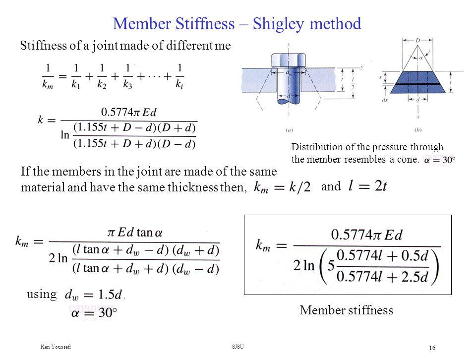 Member Stiffness – Shigley method
