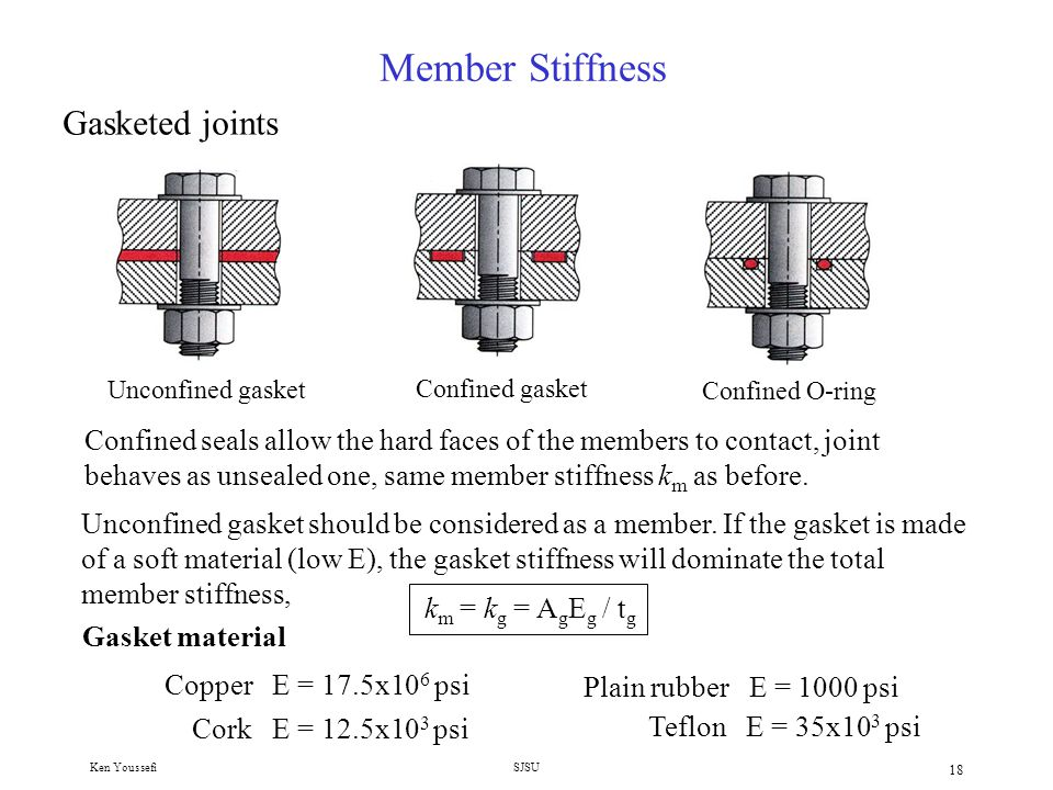 Member Stiffness Gasketed joints