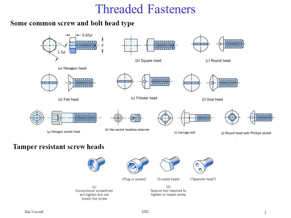 Threaded Fasteners Some common screw and bolt head type