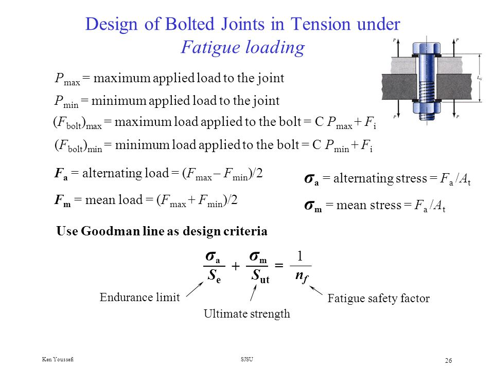 Design of Bolted Joints in Tension under Fatigue loading