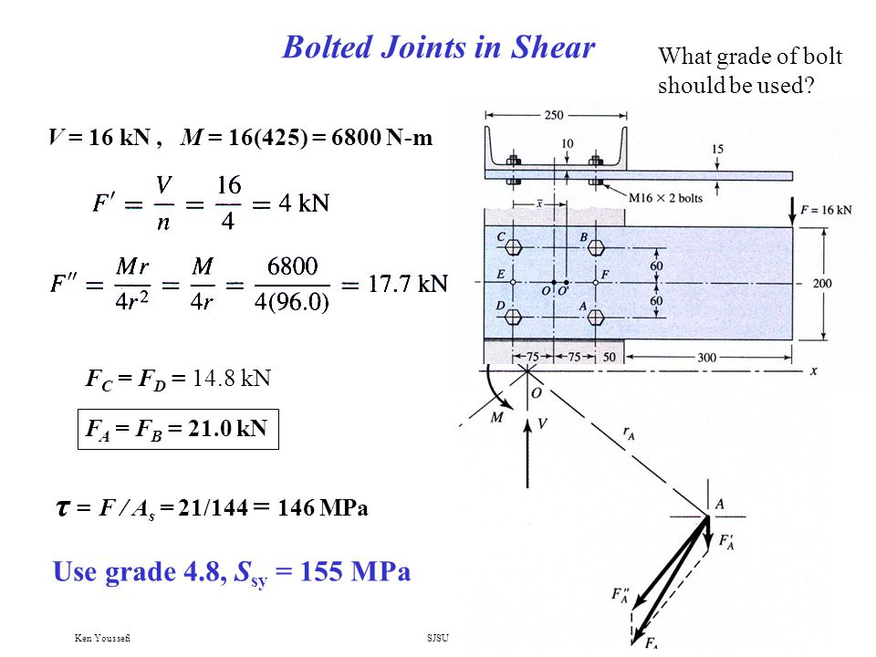 Bolted Joints in Shear τ = F / As = 21/144 = 146 MPa
