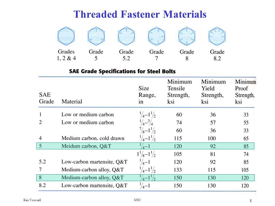 Threaded Fastener Materials