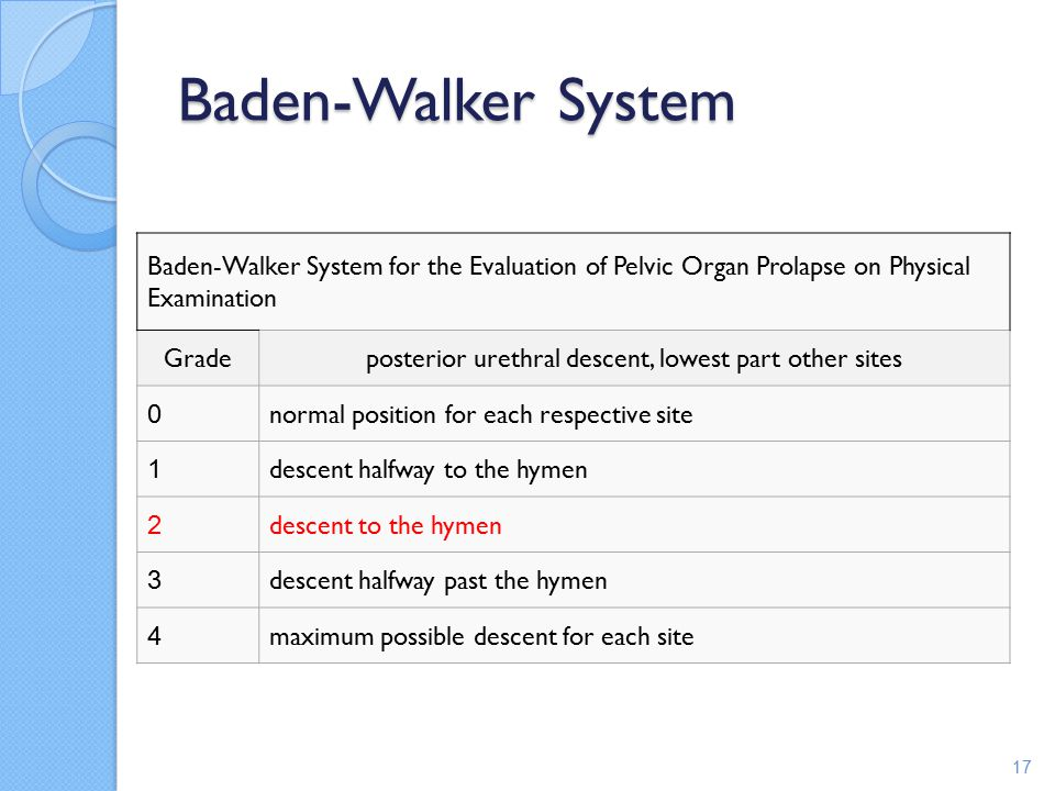 posterior urethral descent, lowest part other sites