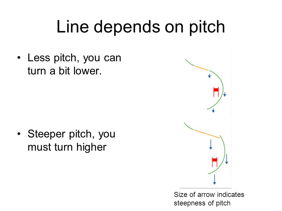 Line depends on pitch Less pitch, you can turn a bit lower.