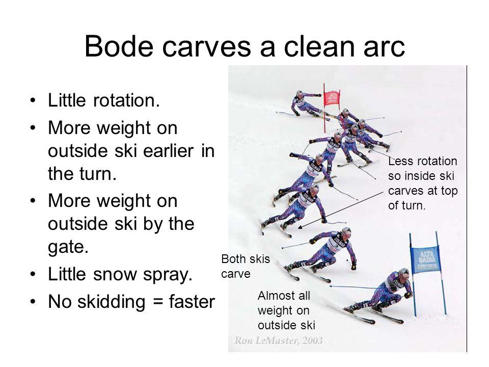 Bode carves a clean arc Little rotation.