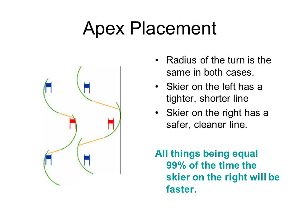 Apex Placement Radius of the turn is the same in both cases.