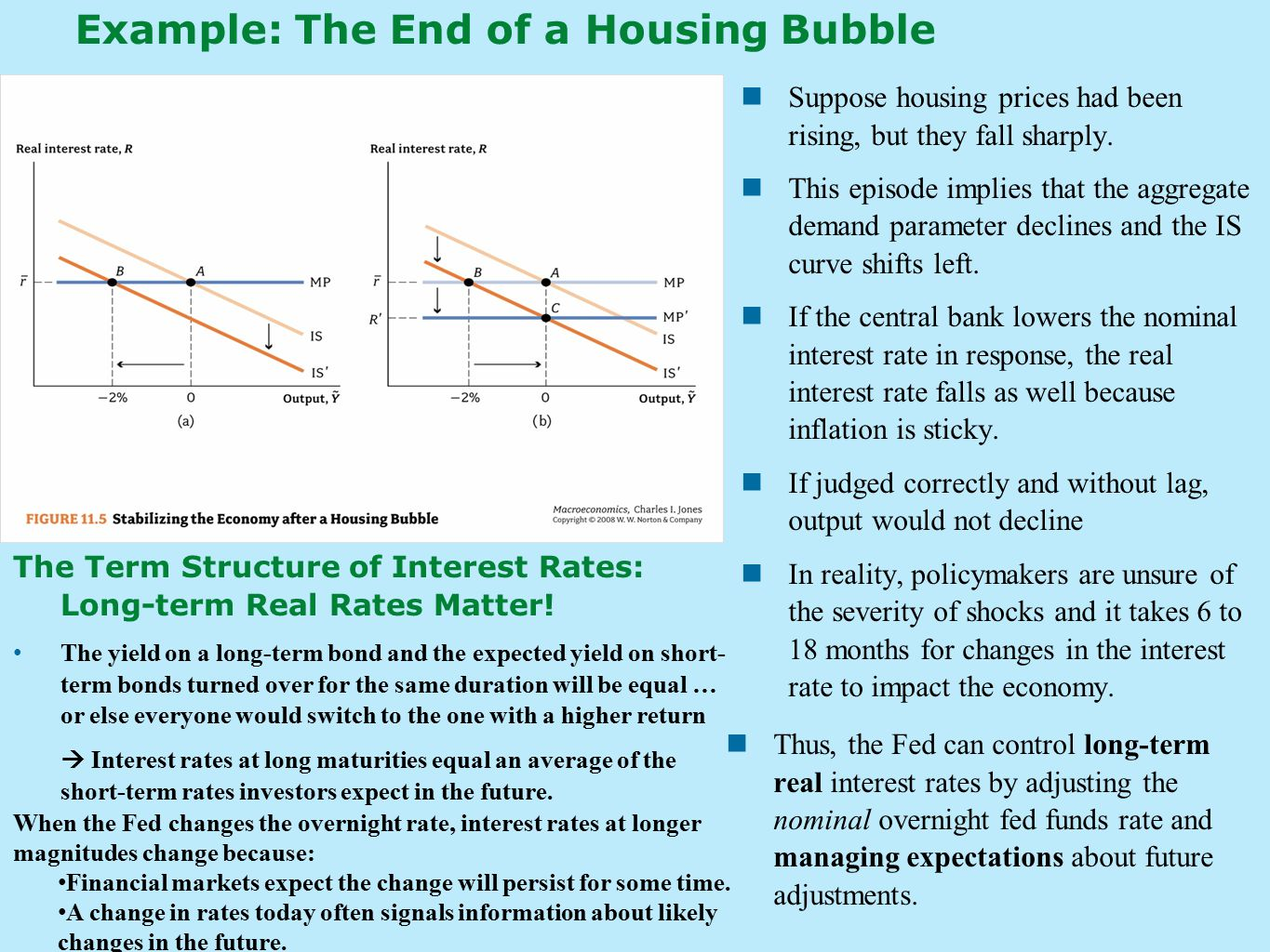 Example: The End of a Housing Bubble