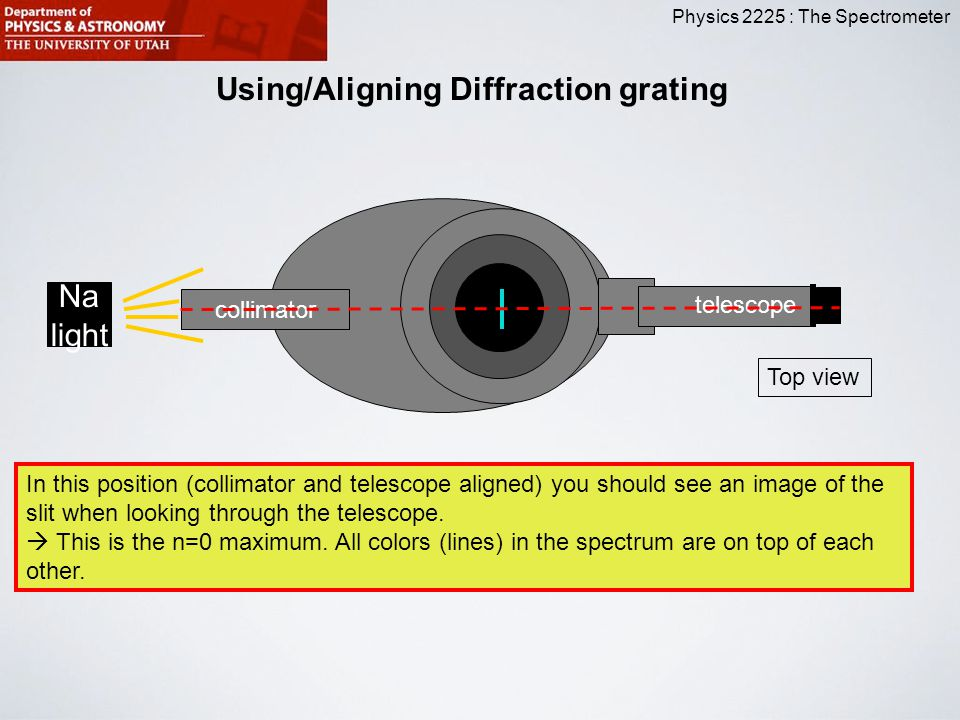 Using/Aligning Diffraction grating