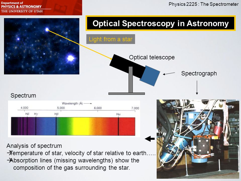 Optical Spectroscopy in Astronomy