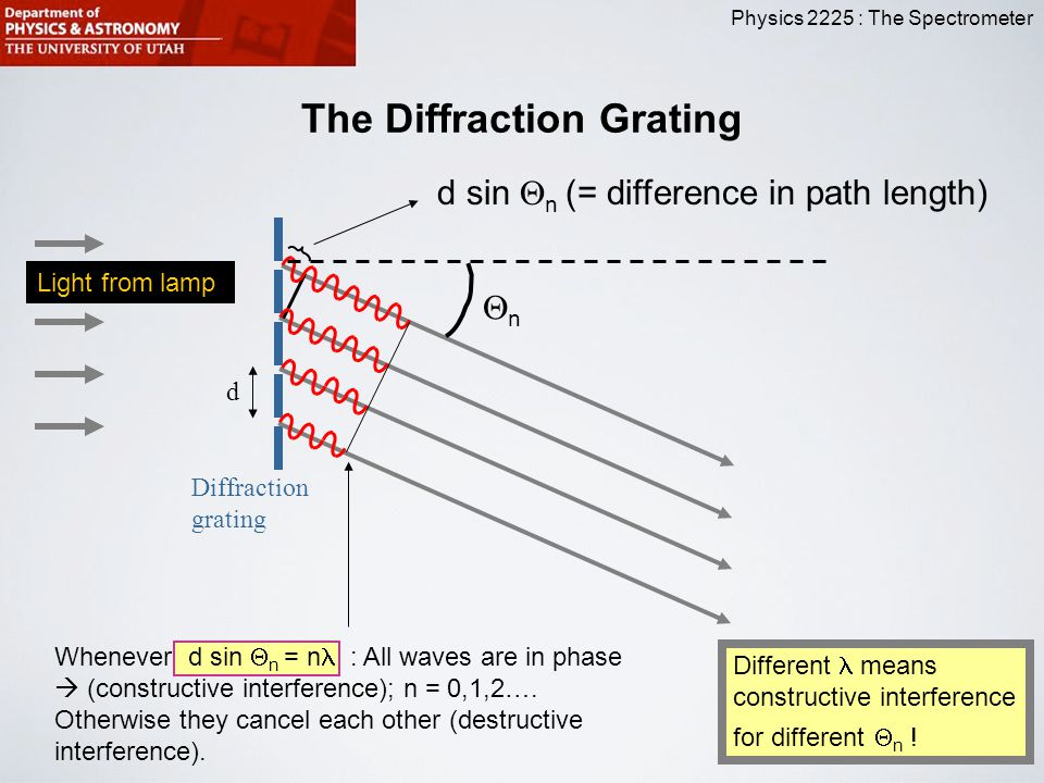The Diffraction Grating
