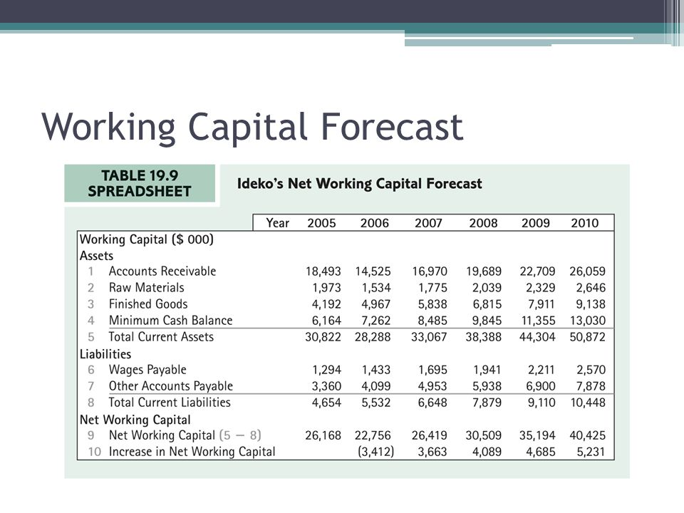 Working Capital Forecast