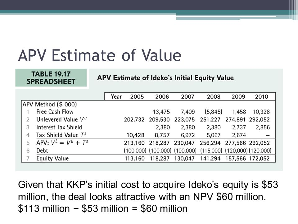 APV Estimate of Value