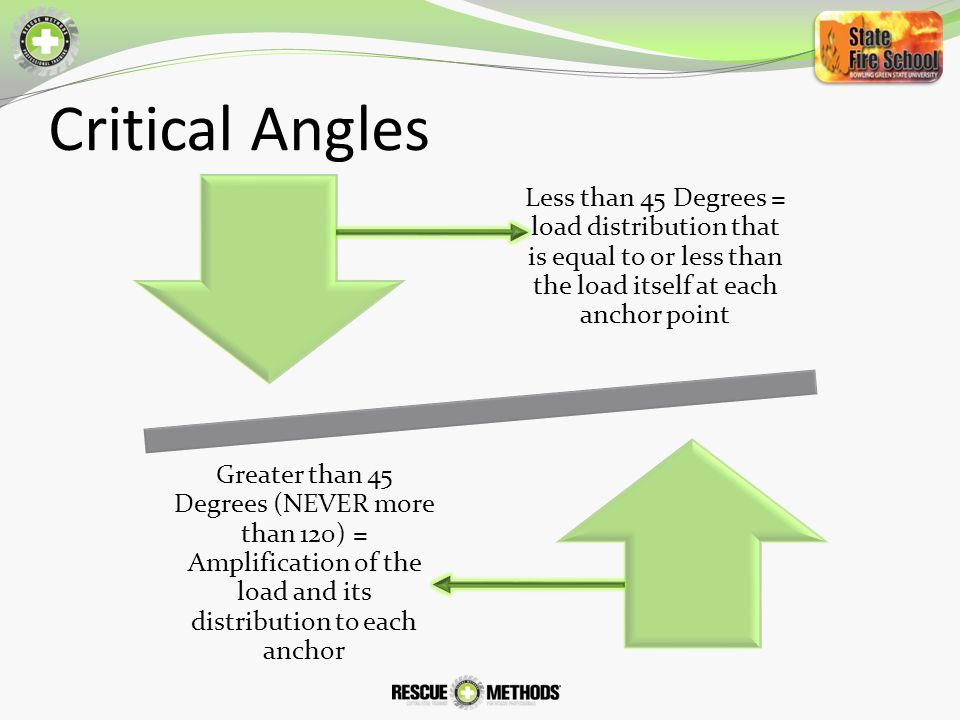 Critical Angles Less than 45 Degrees = load distribution that is equal to or less than the load itself at each anchor point.