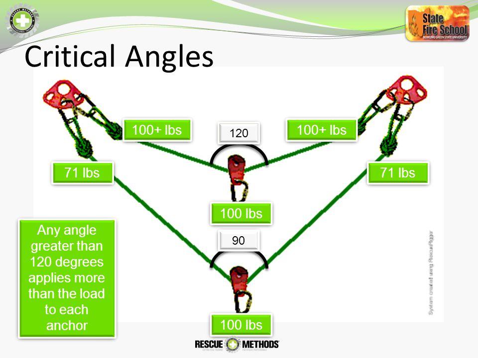 Critical Angles 100+ lbs 100+ lbs 71 lbs 71 lbs 100 lbs