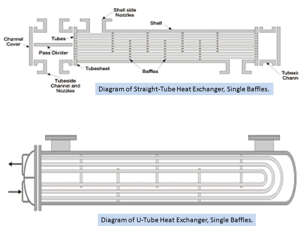 test Diagram of Straight-Tube Heat Exchanger, Single Baffles.