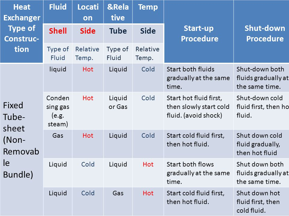 Heat Exchanger Type of Construc-
