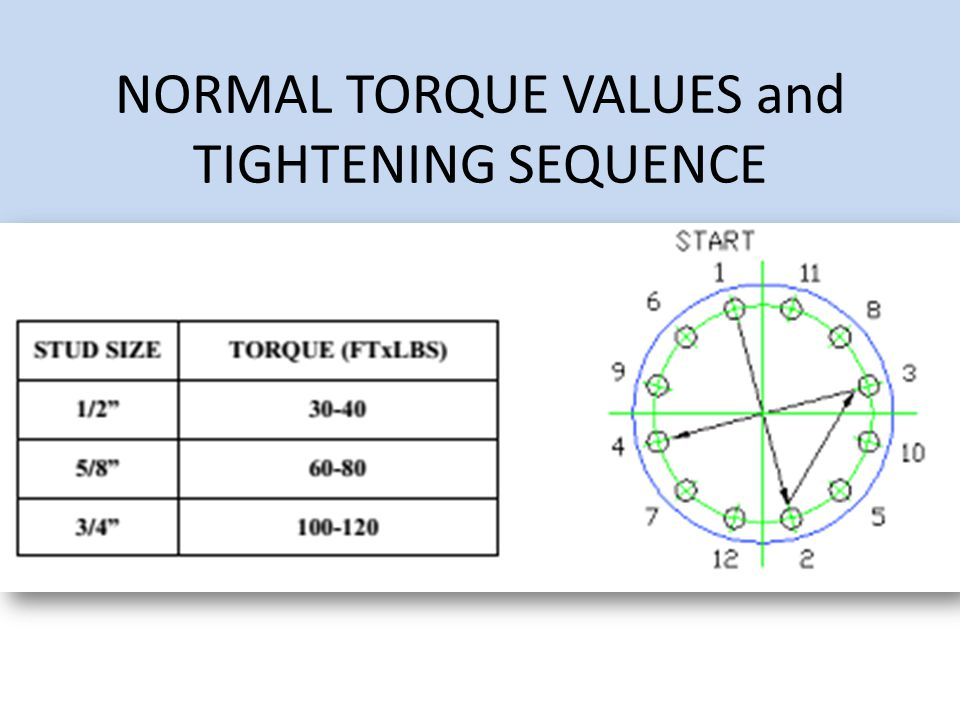 NORMAL TORQUE VALUES and TIGHTENING SEQUENCE