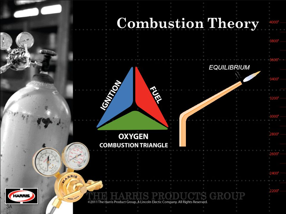 Combustion Theory EQUILIBRIUM EQUILIBRIUM 3A