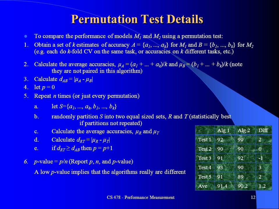 Permutation Test Details
