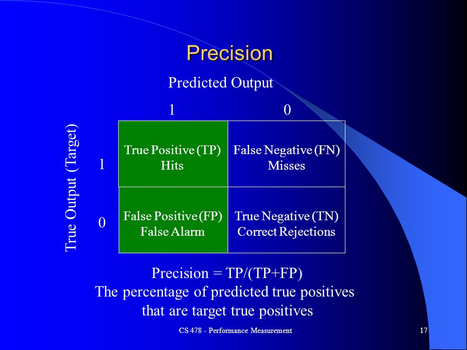 Precision Predicted Output 1 True Output (Target) 1
