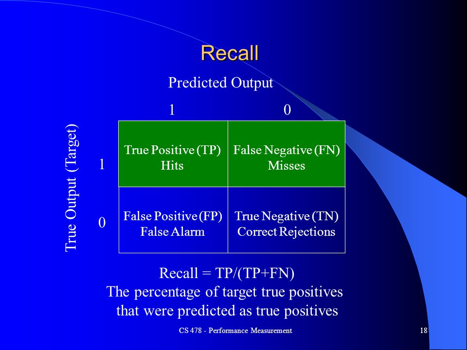 Recall Predicted Output 1 True Output (Target) 1 Recall = TP/(TP+FN)