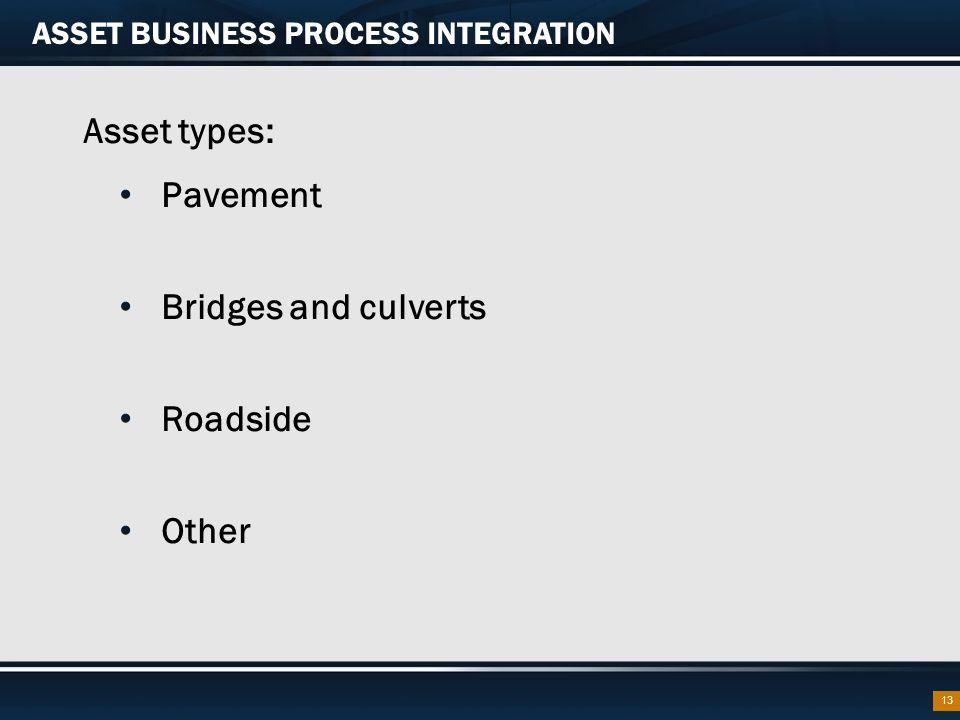 ASSET BUSINESS PROCESS INTEGRATION