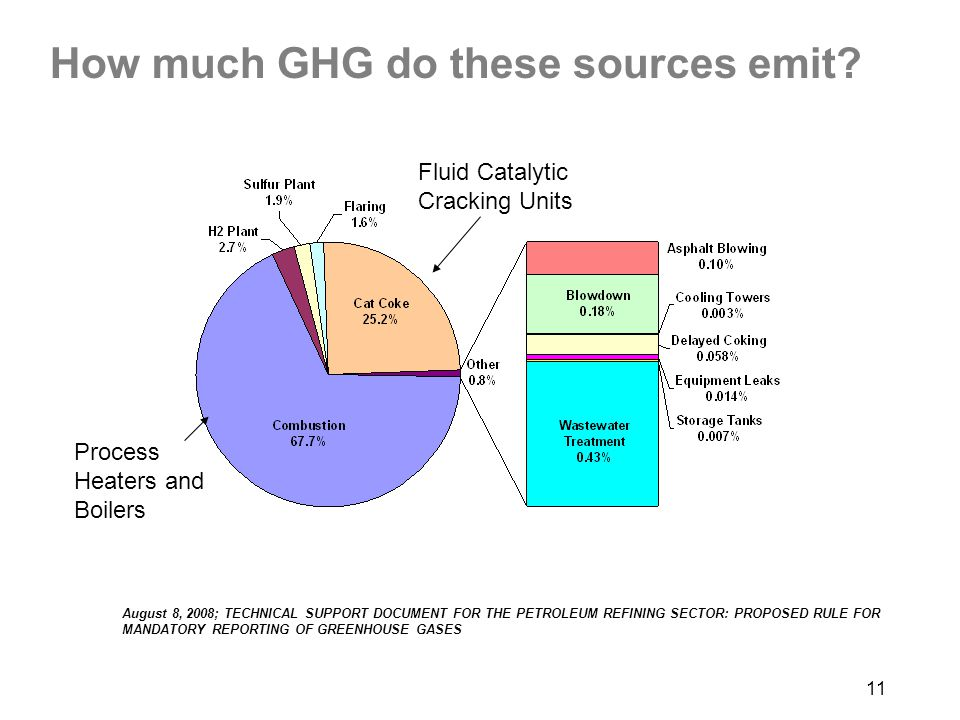 How much GHG do these sources emit
